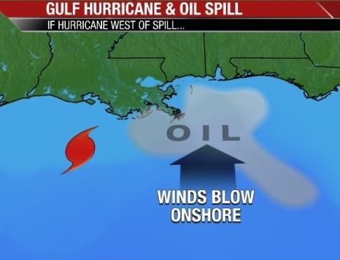 Hurricane v Oil Spill