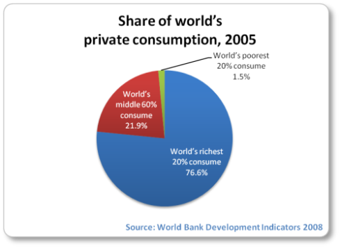 Global Private Consumption