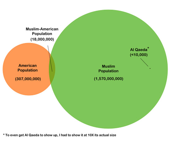 Muslim-American Infographic