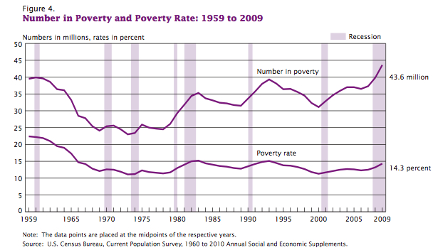 Number in Poverty and Poverty Rate 1959-2009