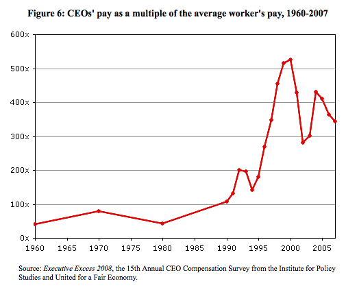 Ratio of CEO Pay to Average Worker
