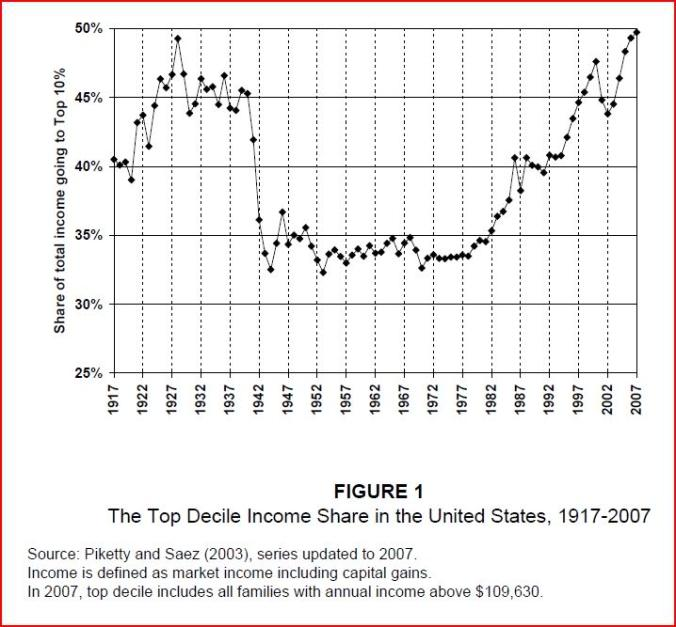 US Income Inequality over Time