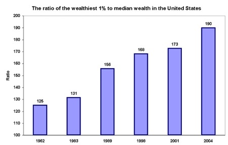Ratio of Wealthiest 1% to Median